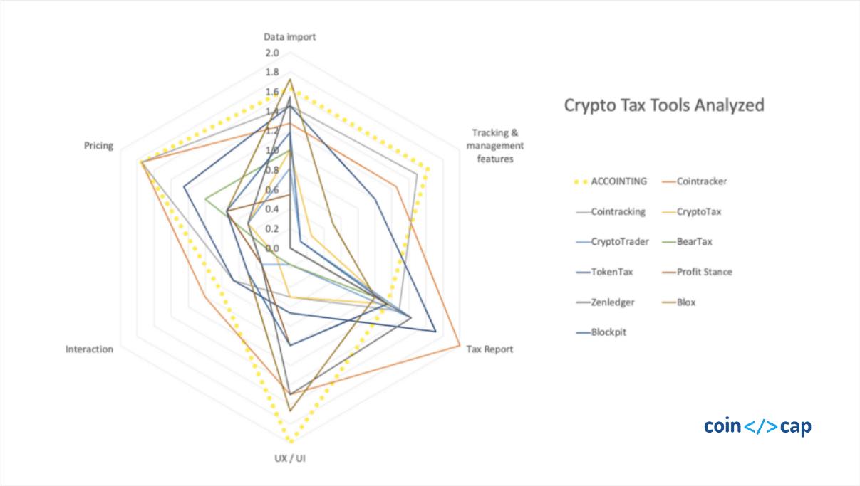 crypto-tax-comparison-coincodecap.com