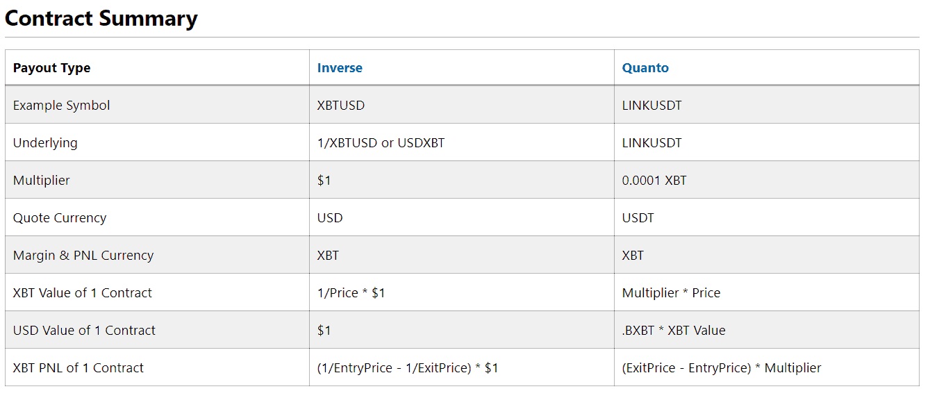 BitMEX Quanto perpetual contract Summary