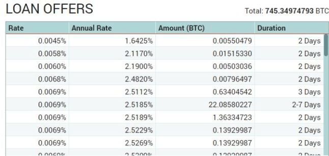 Margin Lending rate