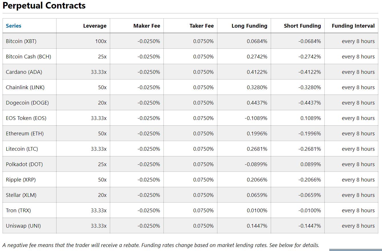 BitMEX Trading Fees