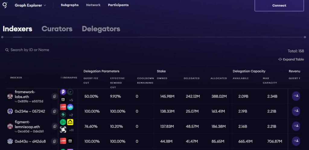 Delegate GRT
