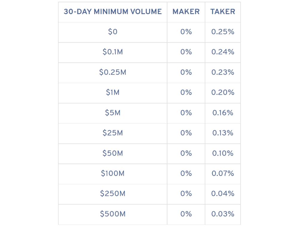 Nash Exchange: Trading Fees